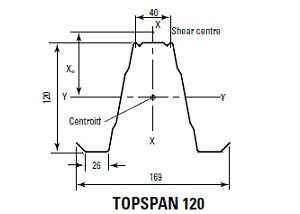 TOPSPAN 120 ZINC-0